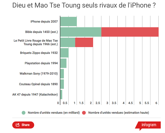 Graphique 1 milliard iPhone