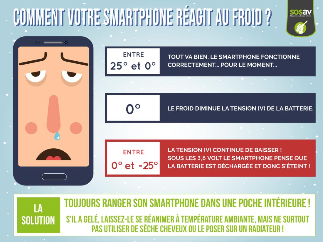smartphone froid sosav
